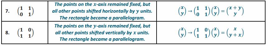 Eureka Math Precalculus Module 1 Lesson 24 Exercise Answer Key 28