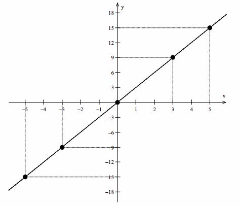 Eureka Math Precalculus Module 1 Lesson 3 Exit Ticket Answer Key 60