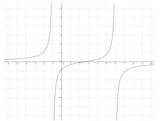Eureka Math Precalculus Module 3 Lesson 13 Exit Ticket Answer Key 1