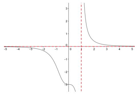 Eureka Math Precalculus Module 3 Lesson 13 Problem Set Answer Key 1