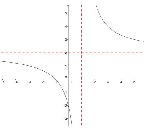 Eureka Math Precalculus Module 3 Lesson 13 Problem Set Answer Key 2