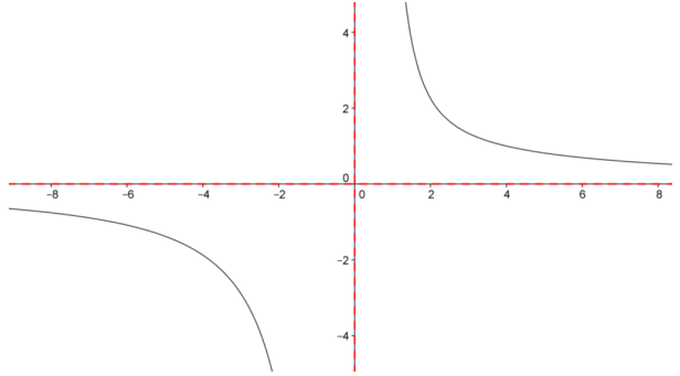 Eureka Math Precalculus Module 3 Lesson 13 Problem Set Answer Key 3