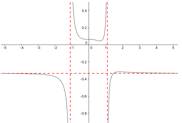 Eureka Math Precalculus Module 3 Lesson 13 Problem Set Answer Key 4