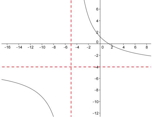 Eureka Math Precalculus Module 3 Lesson 13 Problem Set Answer Key 5