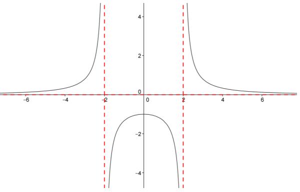 Eureka Math Precalculus Module 3 Lesson 13 Problem Set Answer Key 6