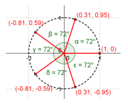 Eureka Math Precalculus Module 3 Lesson 3 Problem Set Answer Key 3