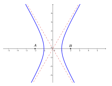 Eureka Math Precalculus Module 3 Lesson 8 Problem Set Answer Key 1