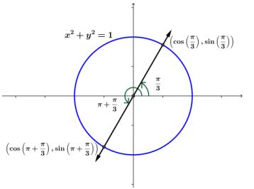 Eureka Math Precalculus Module 4 Lesson 1 Exit Ticket Answer Key 1