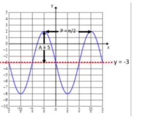 Eureka Math Precalculus Module 4 Lesson 11 Exit Ticket Answer Key 1