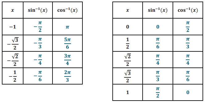Eureka Math Precalculus Module 4 Lesson 12 Problem Set Answer Key 2