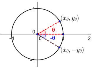Eureka Math Precalculus Module 4 Lesson 2 Exit Ticket Answer Key 1