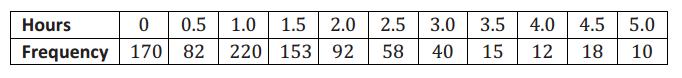 Eureka Math Precalculus Module 5 Lesson 1 Exit Ticket Answer Key 1