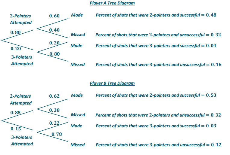 Eureka Math Precalculus Module 5 Lesson 14 Problem Set Answer Key 6