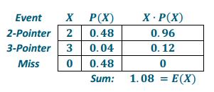 Eureka Math Precalculus Module 5 Lesson 14 Problem Set Answer Key 7