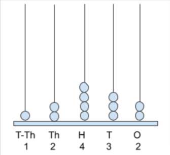 Example on 5-digit number using abacus