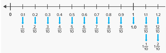 Expressing Fractions and Decimals on the Number Line