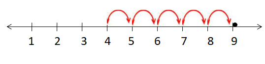 Expressing Numbers on the Number Line Example 1