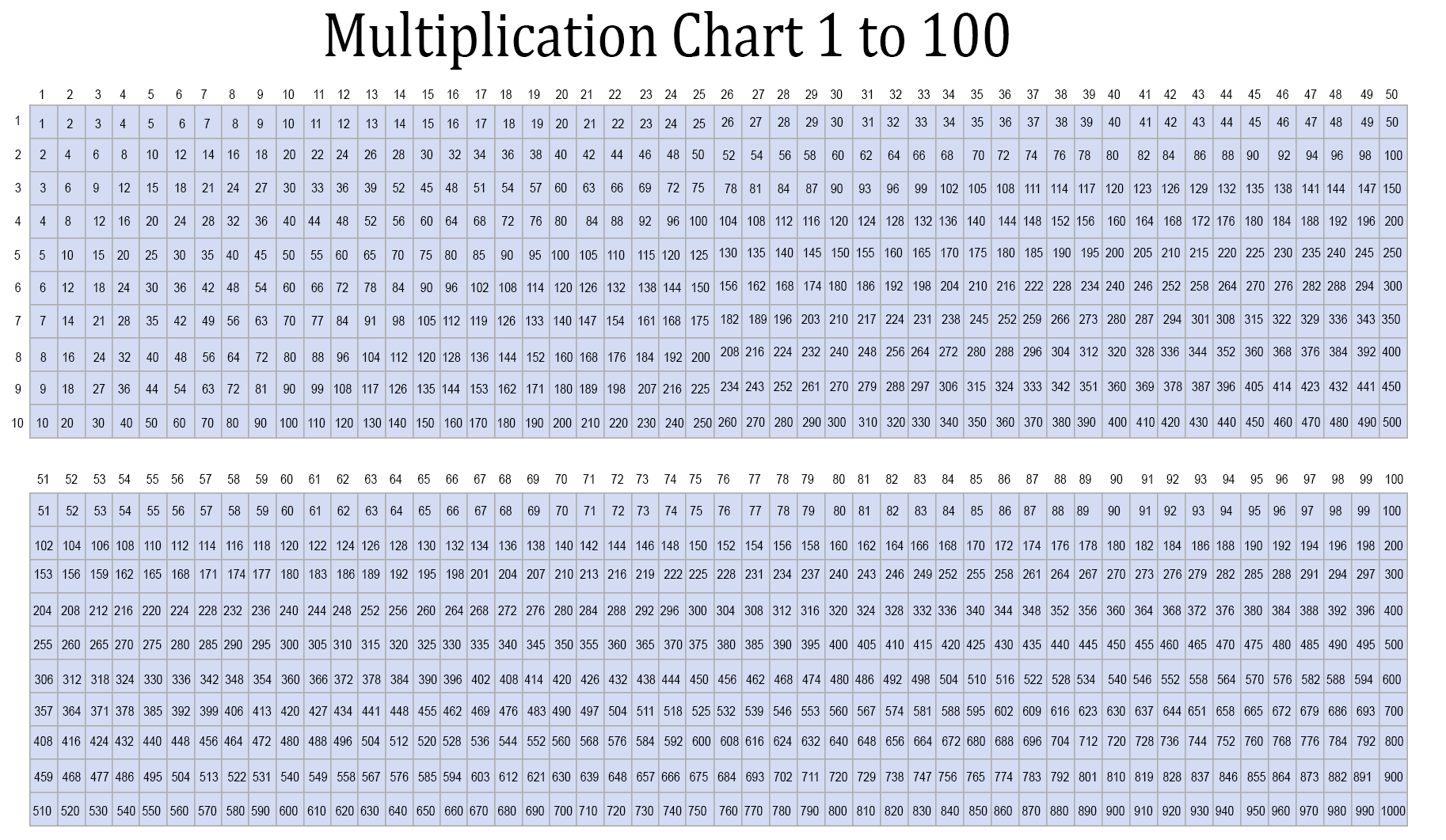 Multiplication Chart for 1-100 Tables