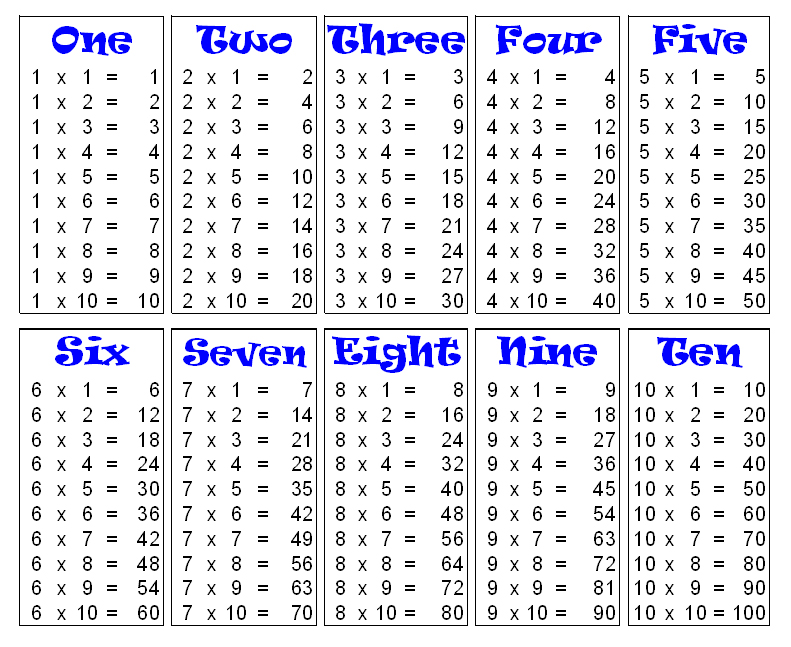 Multiplication Table Charts for 1 to 10
