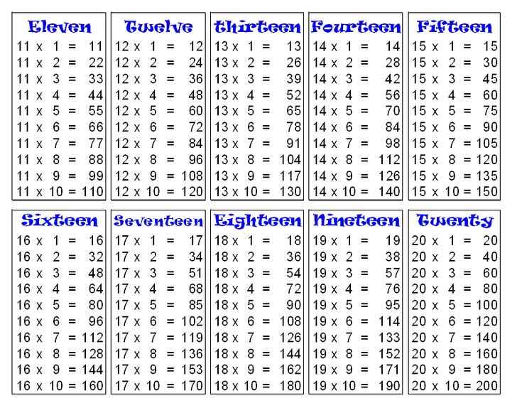 Multiplication Tables for 11 to 20