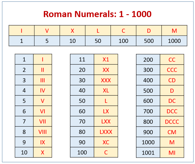 Roman Numerals for 1-1000 Numbers