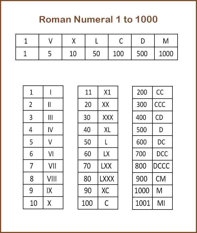 Roman Numerals for 1 to 1000 Numbers