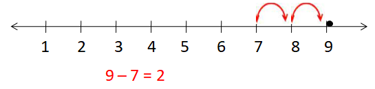 Subtraction of Numbers on Number Line