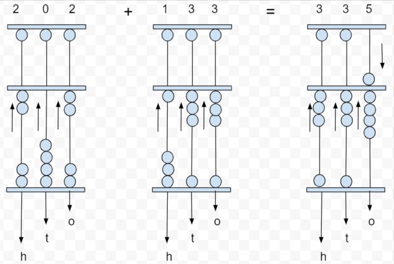 addition for 3-digit number