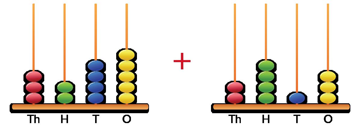 addition on 4-digit number