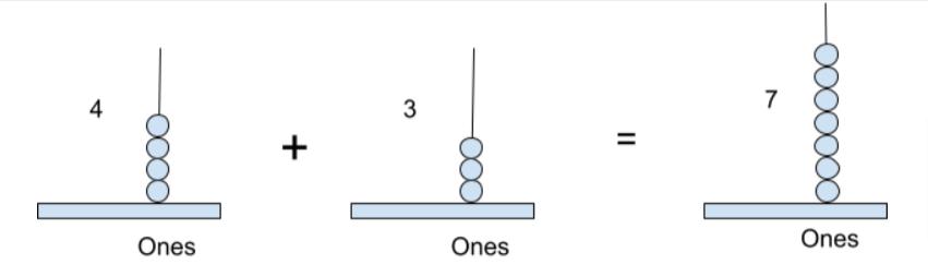 addtion for 1-digit number