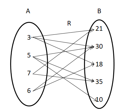 Domain and Range of a Relation 2