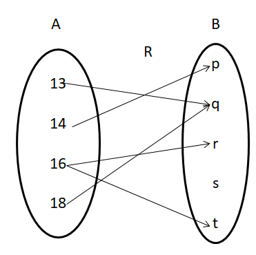 Domain and Range of a Relation 3