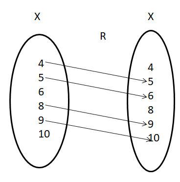 Domain and Range of a Relation 4