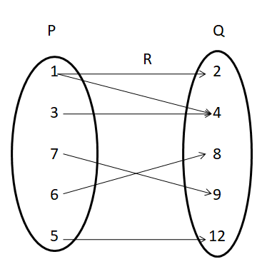 Domain and Range of a relation