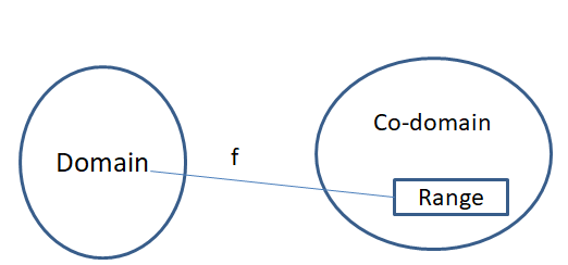 Functions or Mapping 1