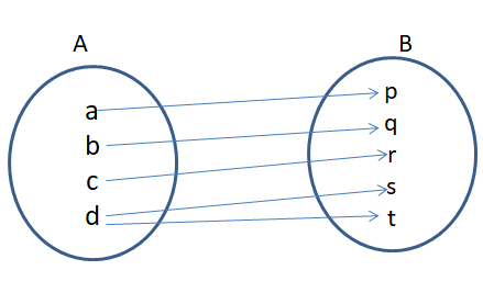 Domain Co-domain and Range of Function 2