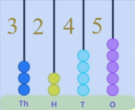 example 2 on 4-digit number