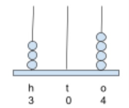 example to represent 3-digit on abacus