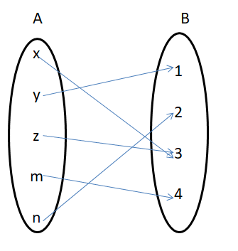 Functions or Mapping 2
