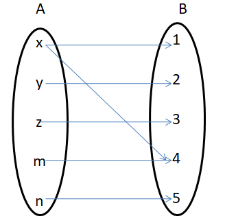 Functions or Mapping 3