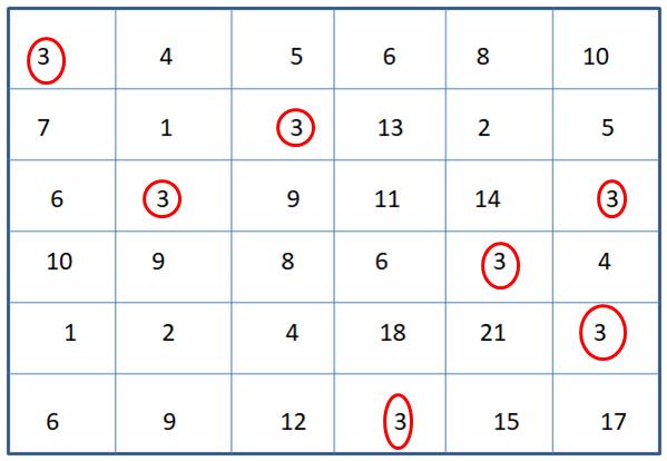 Number 3 Identification Worksheet