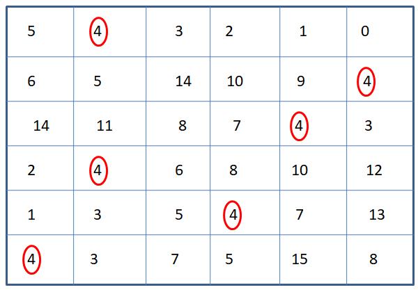 Number 4 Identification Worksheet