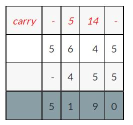 Properties of Subtraction 2
