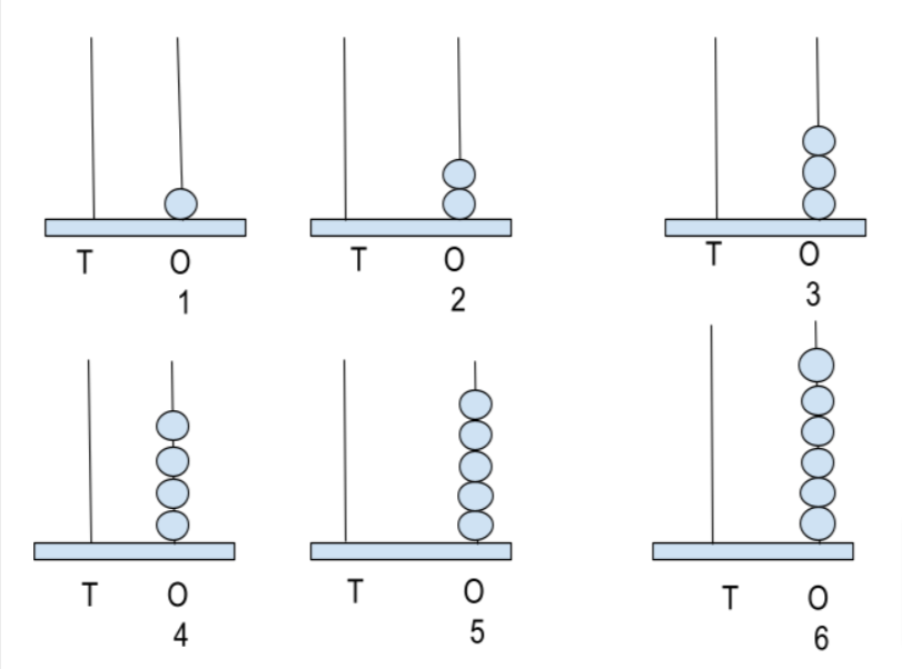 representation of 1-6 numbers in abacus