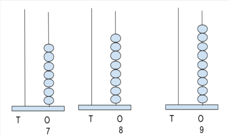 representation of 7-9 numbers on abacus