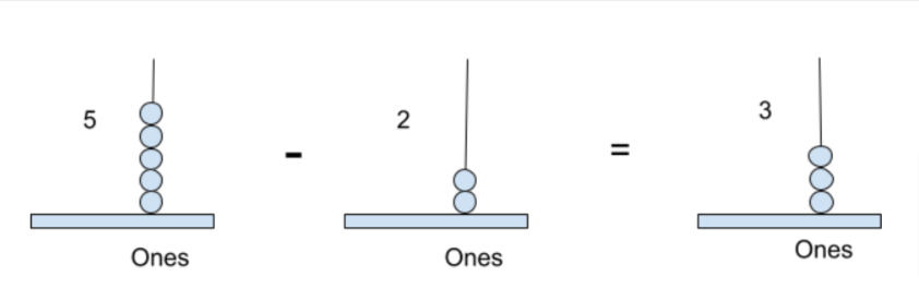 subtraction of 1-digit number