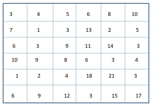 Worksheet on Identify Number 3