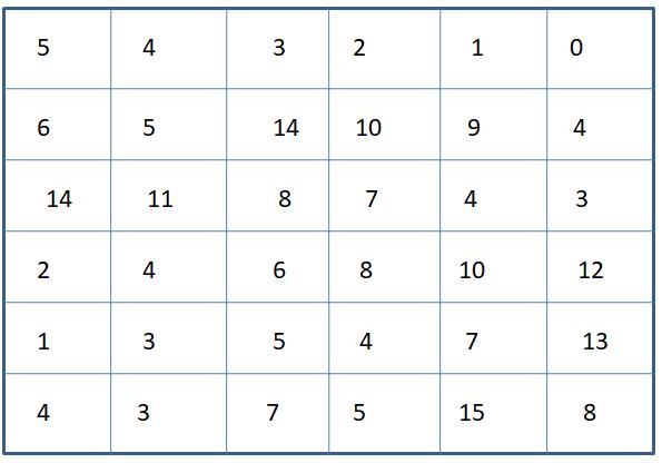 Worksheet on Identify Number 4