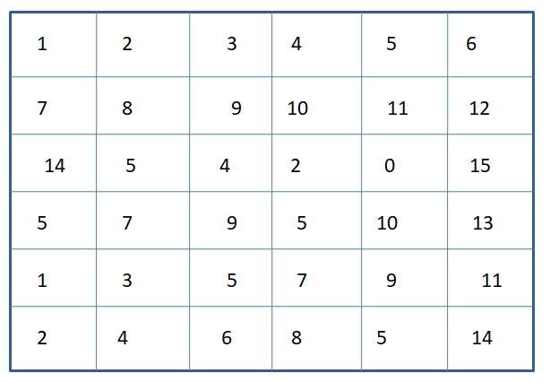 Worksheet on Identify Number 5