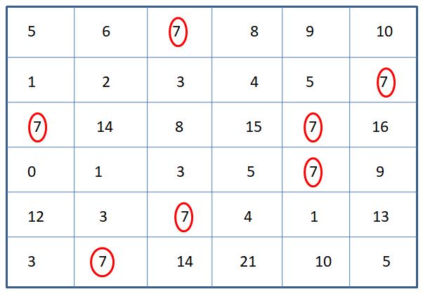 Worksheet on Identify Number 7